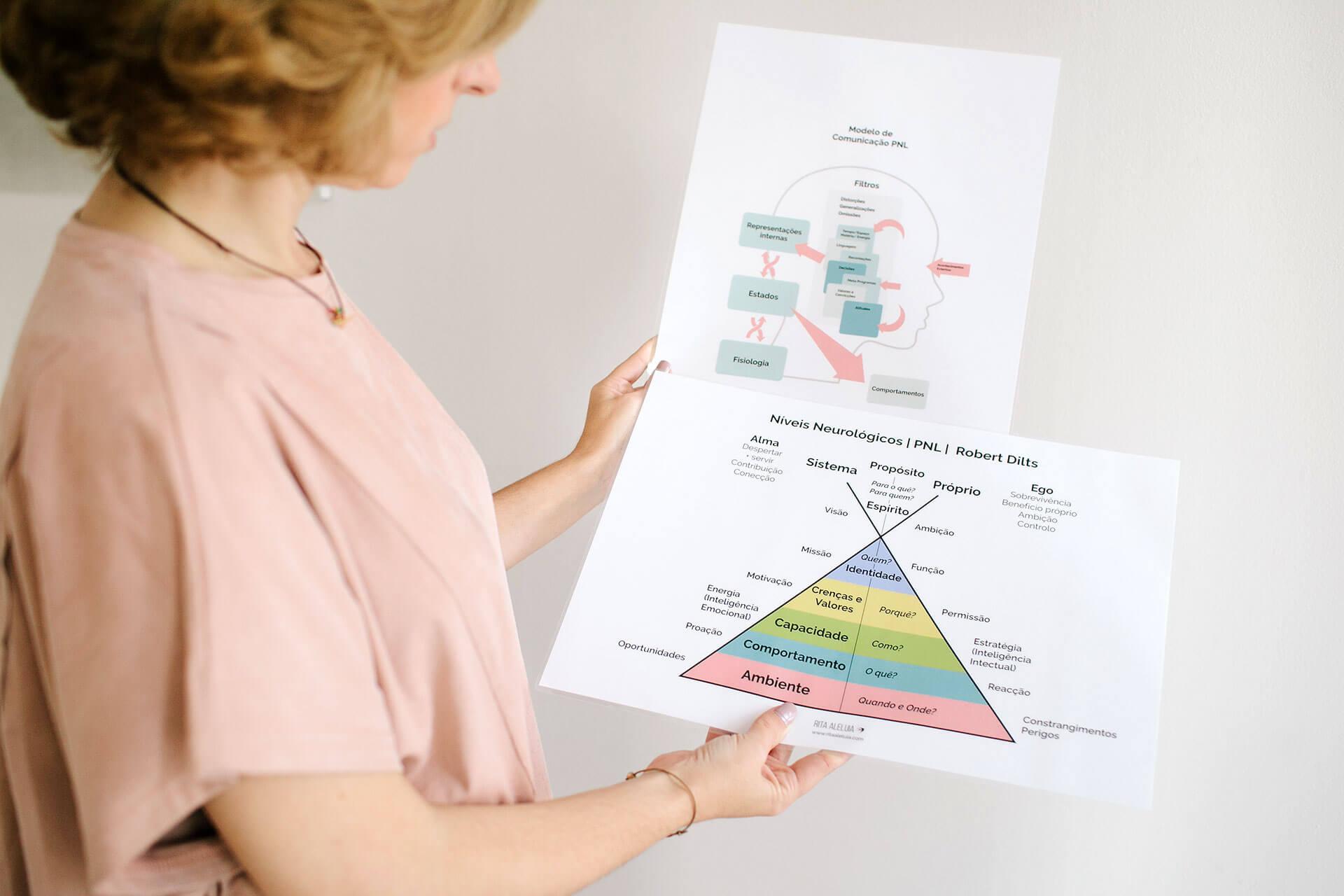 Rita Aleluia com gráficos sobre niveis neurológicos em PNL