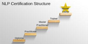 Degraus com os nomes dos 6 cursos de PNL globalmente reconhecidos, o último nível com uma estrela